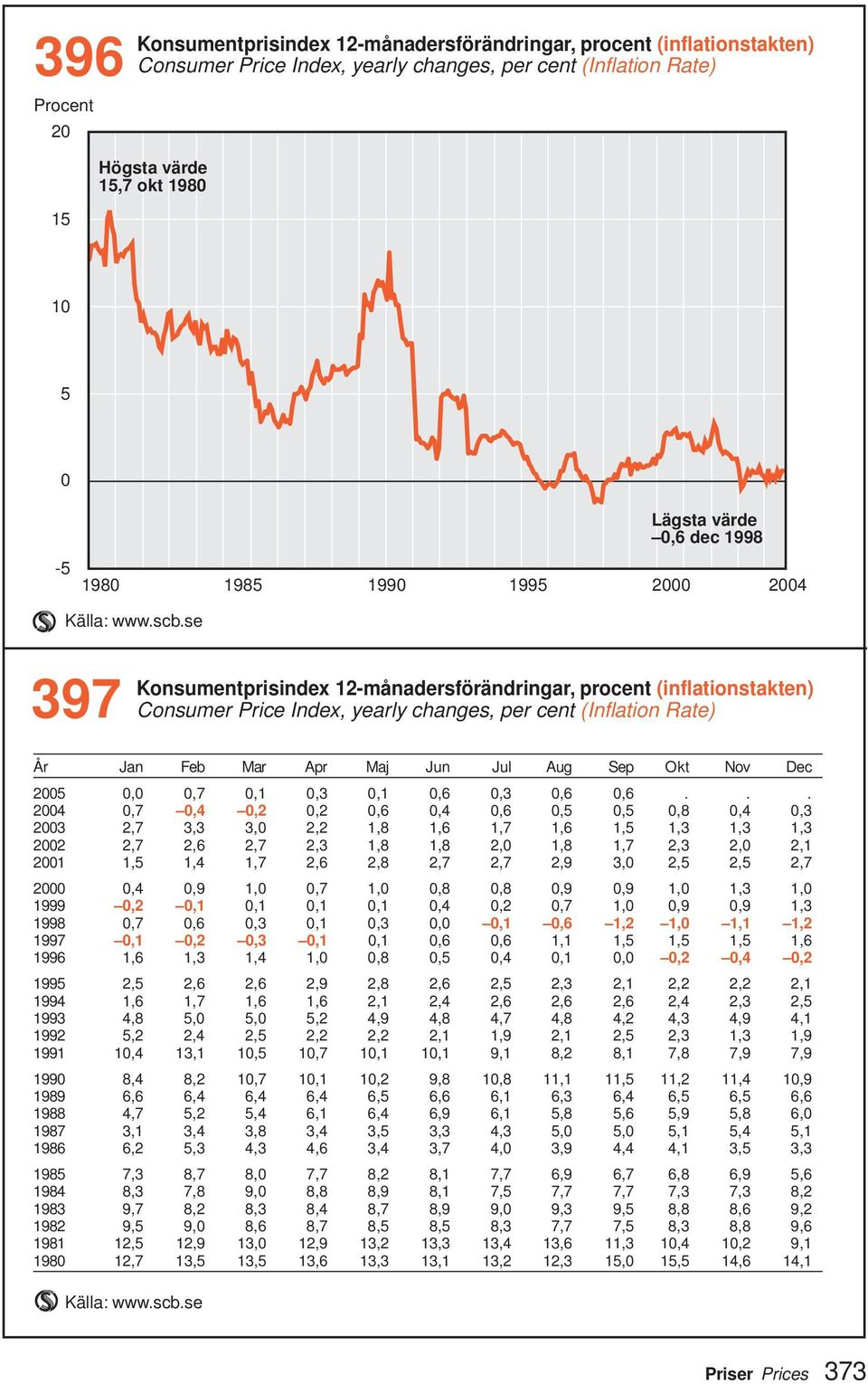 se 397 Konsumentprisindex 12-månadersförändringar, procent (inflationstakten) Consumer Price Index, yearly changes, per cent (Inflation Rate) År Jan Feb Mar Apr Maj Jun Jul Aug Sep Okt Nov Dec 2005