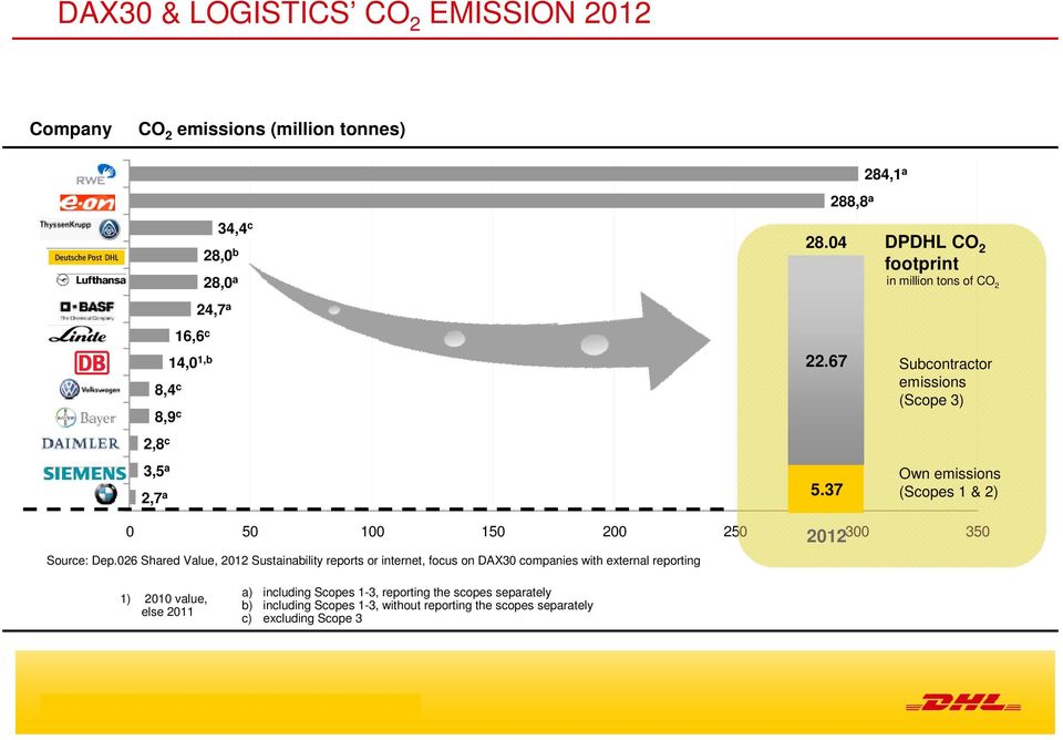 37 DPDHL CO 2 footprint in million tons of CO 2 Subcontractor emissions (Scope 3) Own emissions (Scopes 1 & 2) 0 50 100 150 200 250 300 350 Source: Dep.
