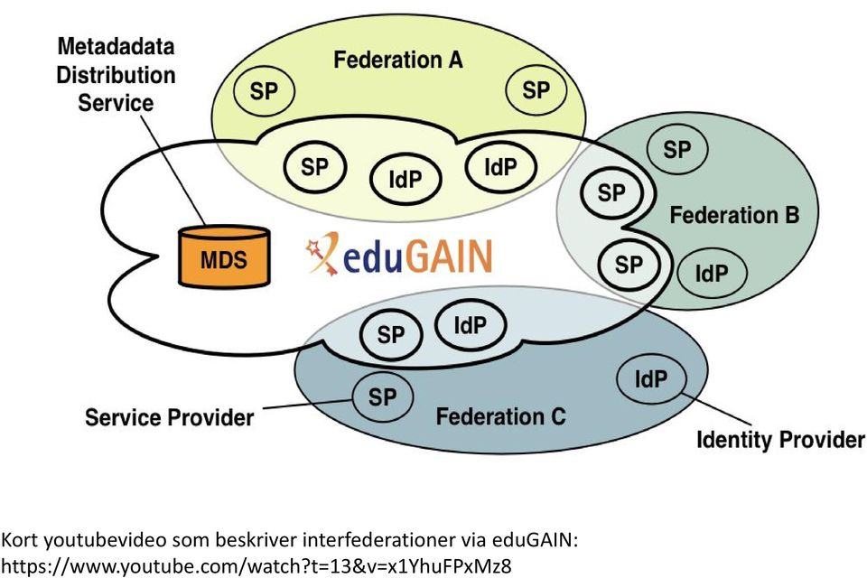 via edugain: https://www.