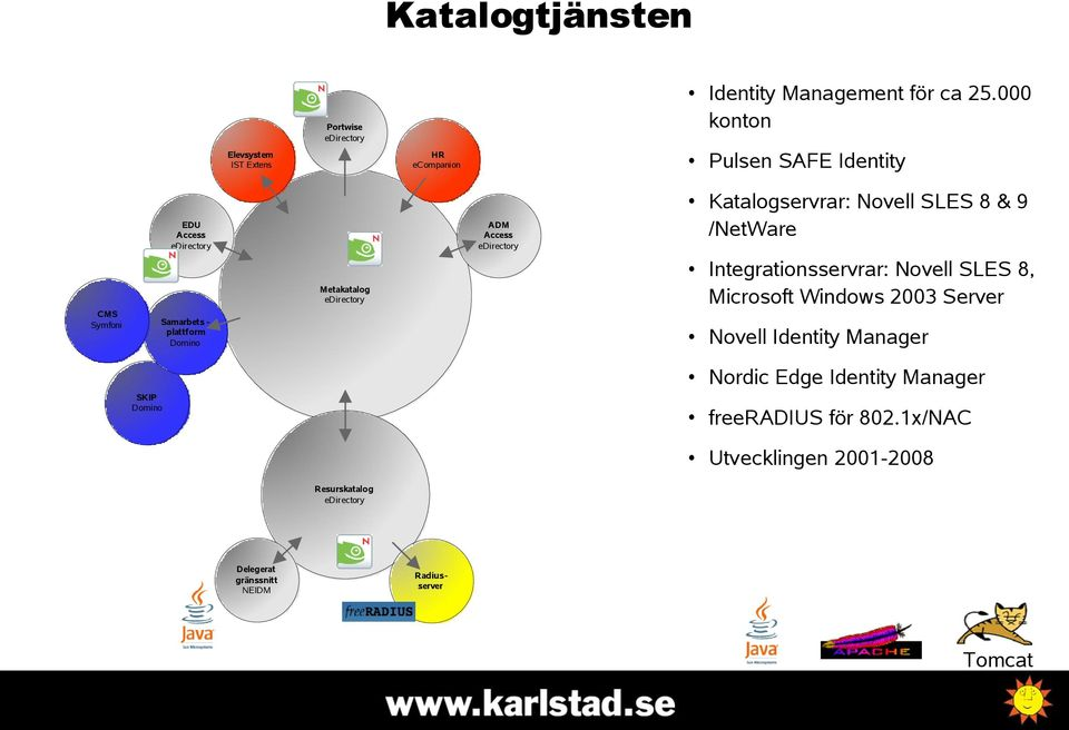 Integrationsservrar: Novell SLES 8, Microsoft Windows 2003 Server Metakatalog CMS Symfoni Pulsen SAFE Identity HR