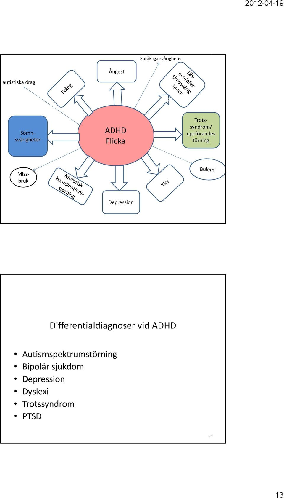 Depression Differentialdiagnoser vid ADHD