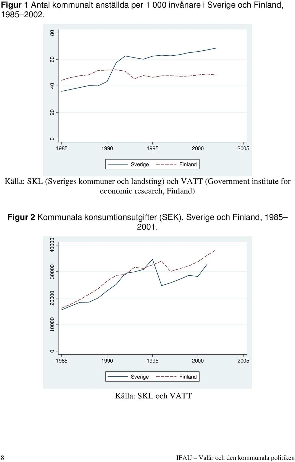 (Government institute for economic research, Finland) Figur 2 Kommunala konsumtionsutgifter (SEK), Sverige och