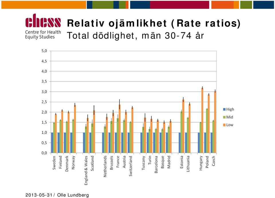(Rate ratios)