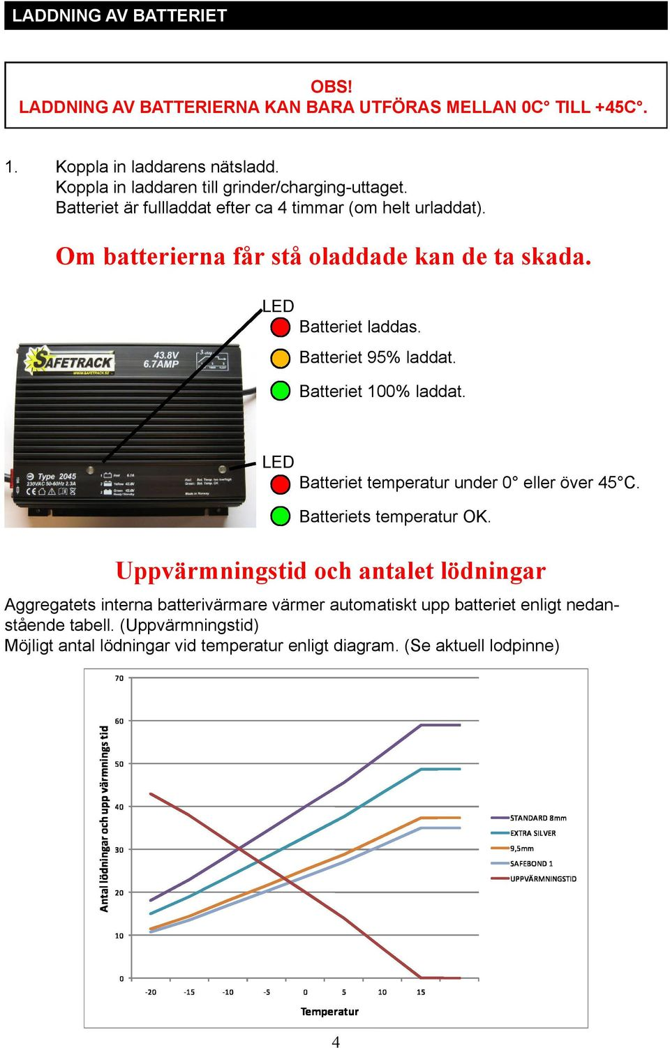 LED Batteriet laddas. Batteriet 95% laddat. Batteriet 100% laddat. LED Batteriet temperatur under 0 eller över 45 C. Batteriets temperatur OK.