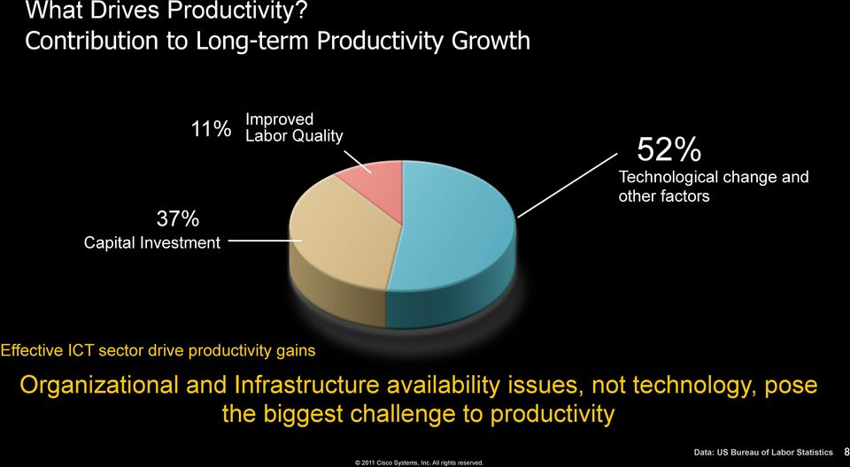 Technological change and other factors Effective ICT sector drive productivity gains Organizational