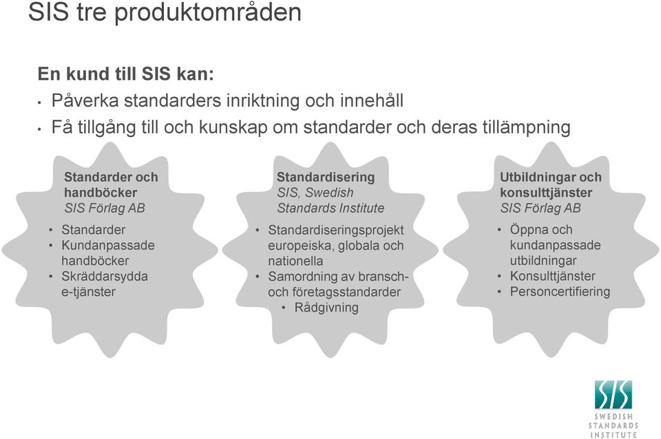 Standardisering SIS, Swedish Standards Institute Standardiseringsprojekt europeiska, globala och nationella Samordning av branschoch