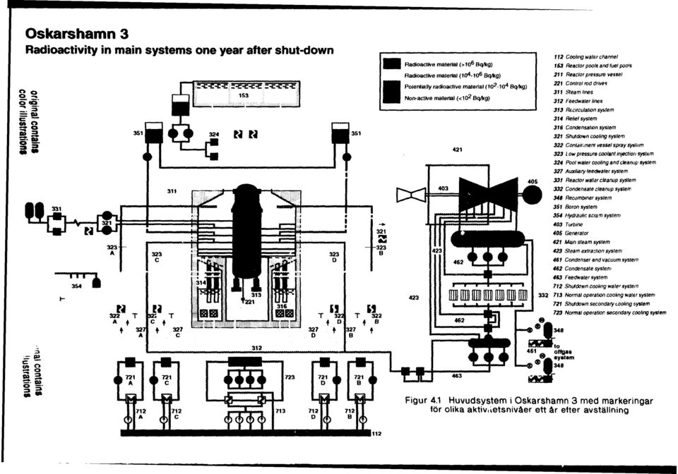drives 311 Steam lines 312 Feedwater lines 313 Rtcirculation system 314 Relief system 315 Condensation system 321 Shutdown cooling system 322 Containment vessel spray syslism 323 Low pressure coolant