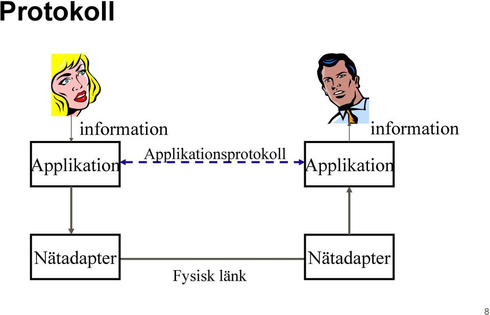 Applikationsprotokoll