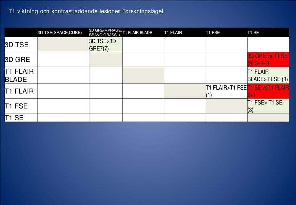 FLAIR T1 FSE T1 SE BRAVO,GRASS.