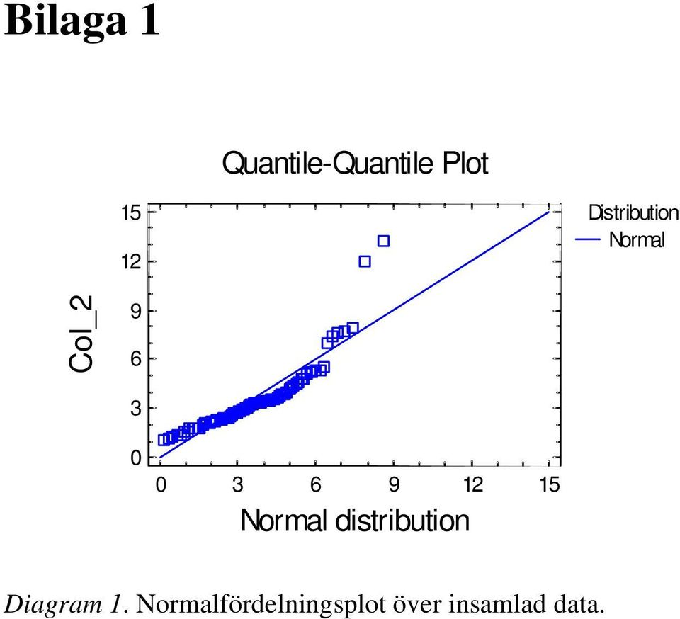 9 12 15 Normal distribution Diagram 1.