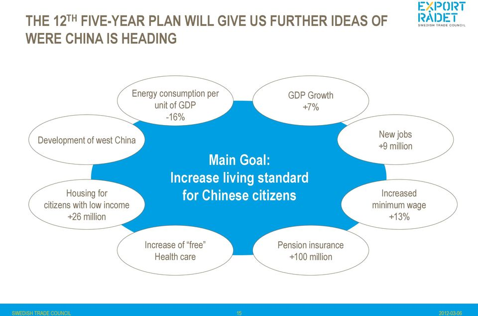 Goal: Increase living standard for Chinese citizens GDP Growth +7% New jobs +9 million Increased