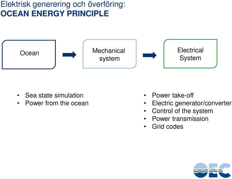 simulation Power from the ocean Power take-off Electric