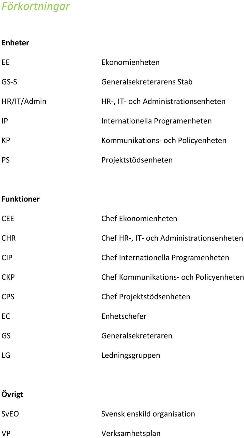 Ekonomienheten Chef HR-, IT- och Administrationsenheten Chef Internationella Programenheten Chef Kommunikations- och