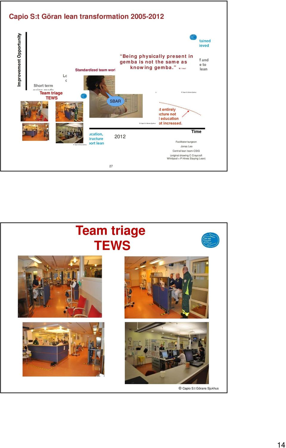 I mai Standardized team work with patientfocus Team triage TEWS SBAR 31 Capio S:t Görans Sjukhus Capio S:t