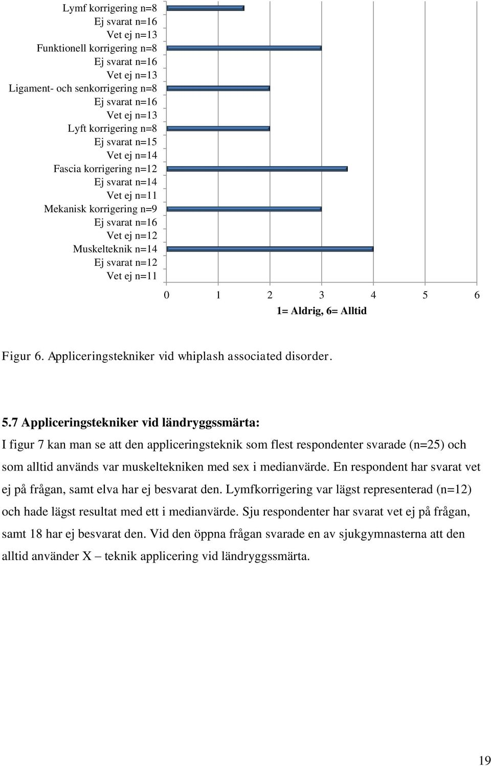 Figur 6. Appliceringstekniker vid whiplash associated disorder. 5.