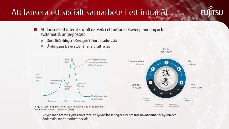 att lyckas Image 1 - Launching a successful social network. Based on actual data from Yammer networks.