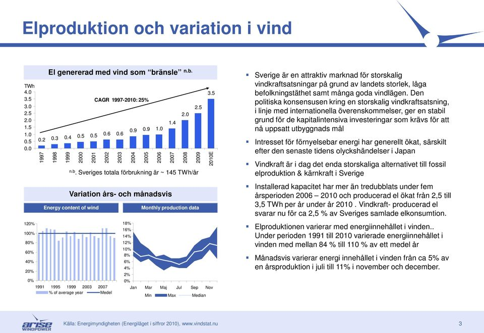 18% 16% 14% 12% 10% 8% 6% 4% 2% 0% 25 2009 Monthly production data Jan Mar Maj Jul Sep Nov Min Max Median 35 2010E Sverige är en attraktiv marknad för storskalig vindkraftsatsningar på grund av