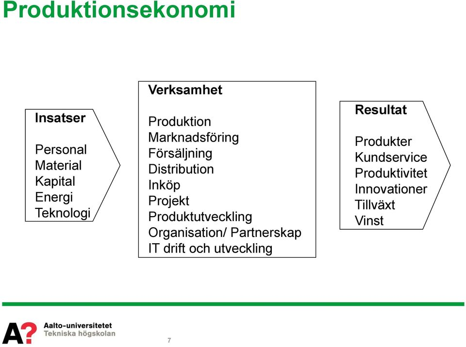 Projekt Produktutveckling Organisation/ Partnerskap IT drift och