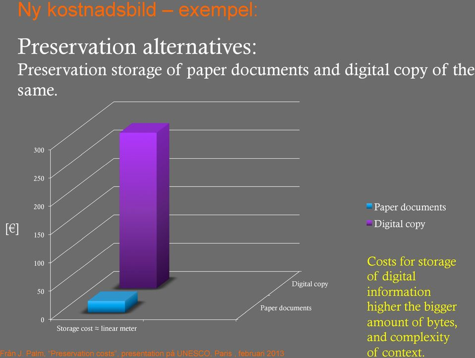 300 250 [ ] 200 150 Paper documents Digital copy 100 Digital copy 50 Paper documents 0 Storage cost