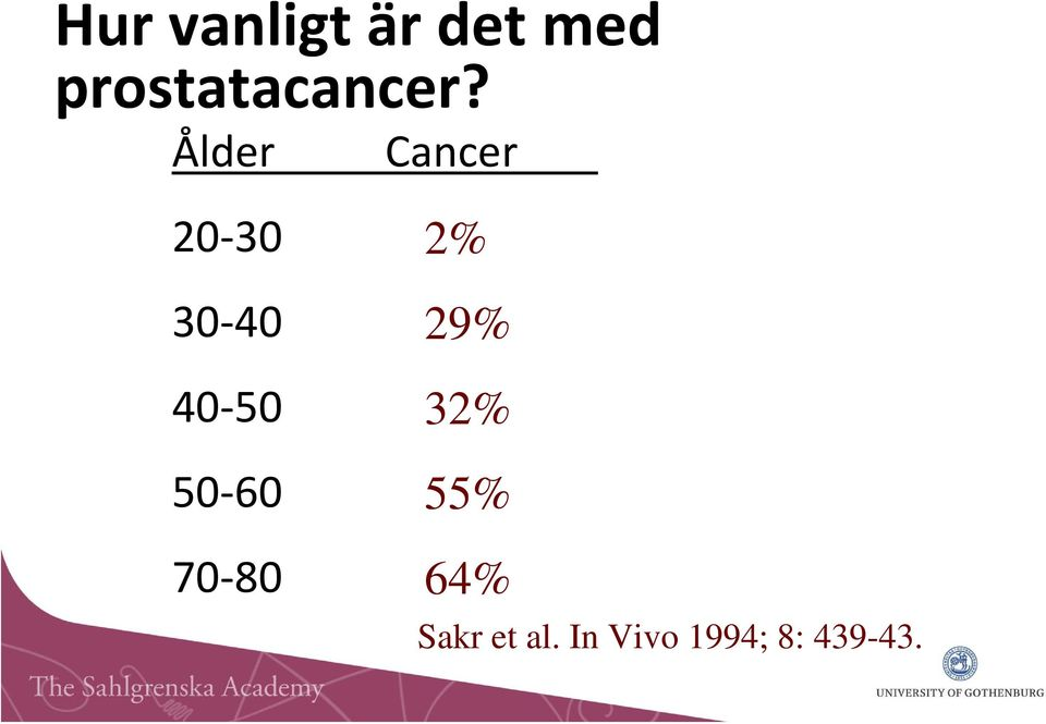 Ålder Cancer 20 30 30 40 40 50 50