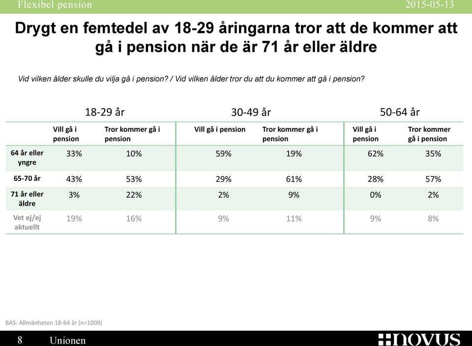 64 år eller yngre Vill gå i pension 18-29 år 30-49 år Tror kommer gå i pension Vill gå i pension Tror kommer gå i pension Vill gå i pension