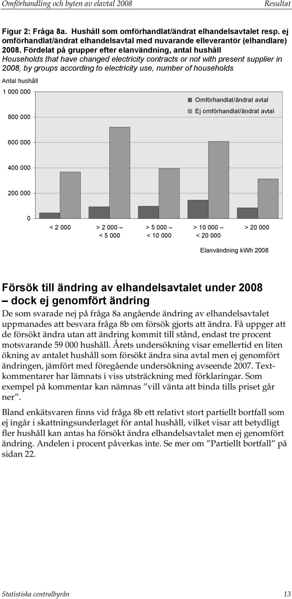 Fördelat på grupper efter elanvändning, antal hushåll Households that have changed electricity contracts or not with present supplier in 2008, by groups according to electricity use, number of