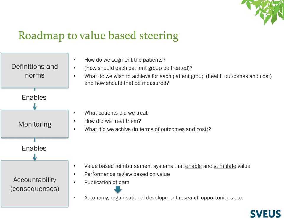 Enables Monitoring What patients did we treat How did we treat them? What did we achive (in terms of outcomes and cost)?