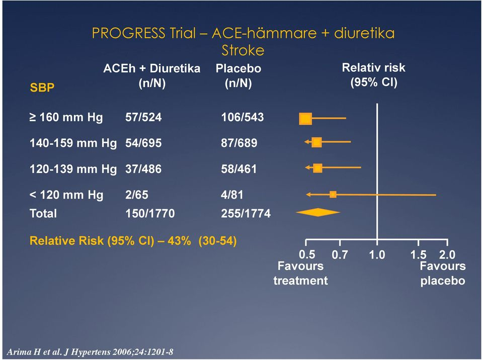 37/486 58/461 < 120 mm Hg 2/65 4/81 Total 150/1770 255/1774 Relative Risk (95% CI) 43%