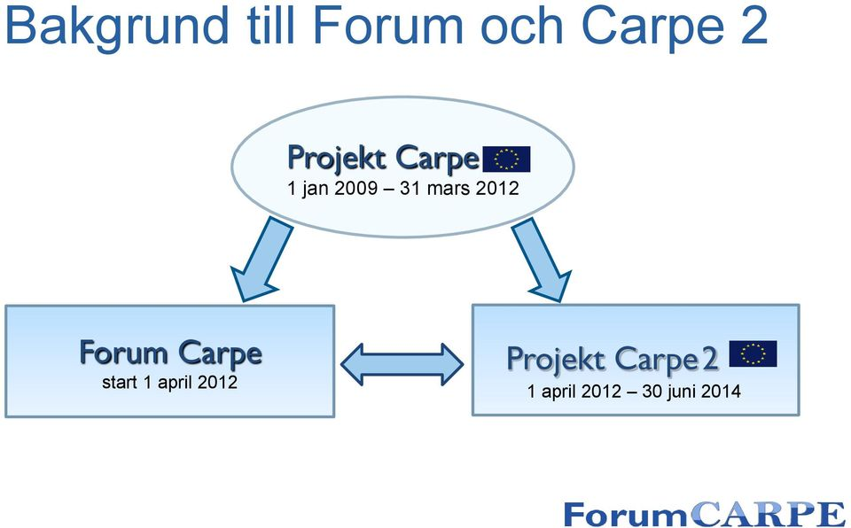 2012 Forum Carpe start 1 april 2012