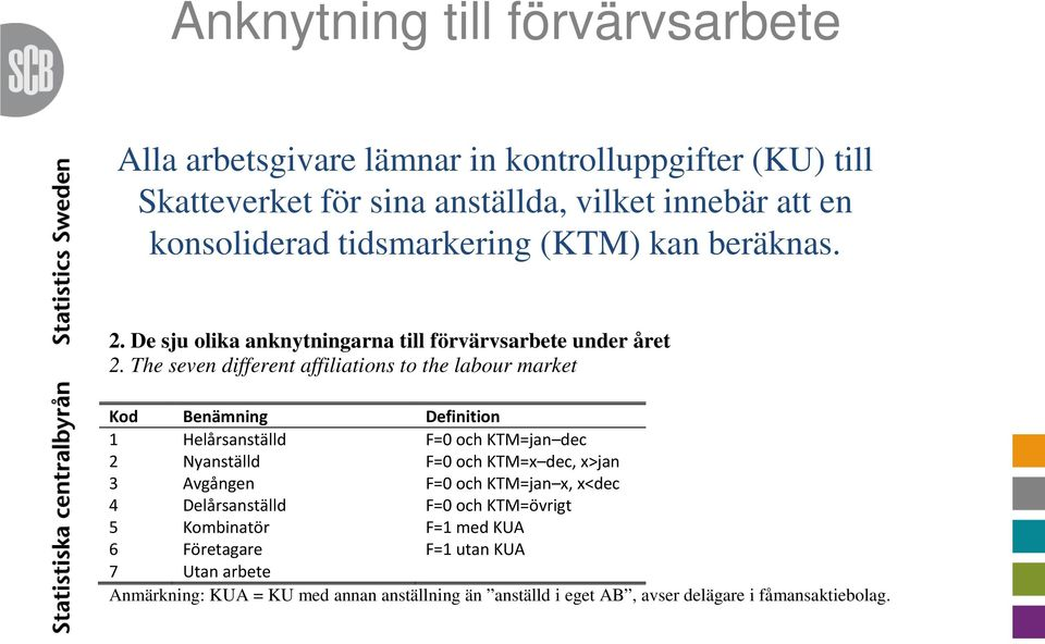 The seven different affiliations to the labour market Kod Benämning Definition 1 Helårsanställd F=0 och KTM=jan dec 2 Nyanställd F=0 och KTM=x dec, x>jan 3