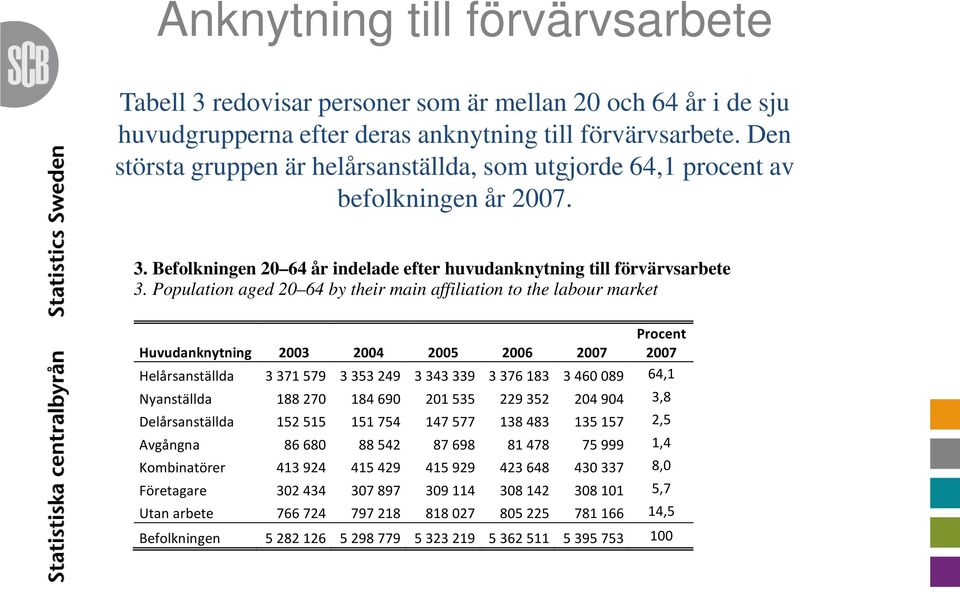 Population aged 20 64 by their main affiliation to the labour market Huvudanknytning 2003 2004 2005 2006 2007 Procent 2007 Helårsanställda 3 371 579 3 353 249 3 343 339 3 376 183 3 460 089 64,1