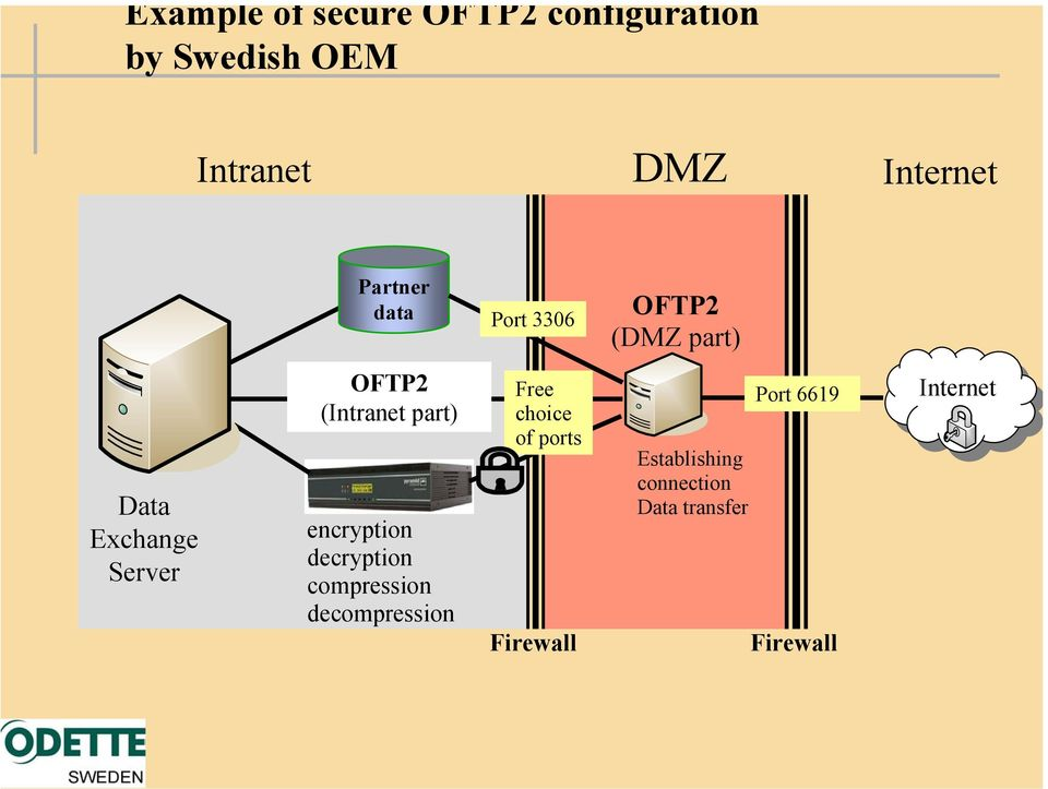 (Intranet part) encryption decryption compression decompression Free choice