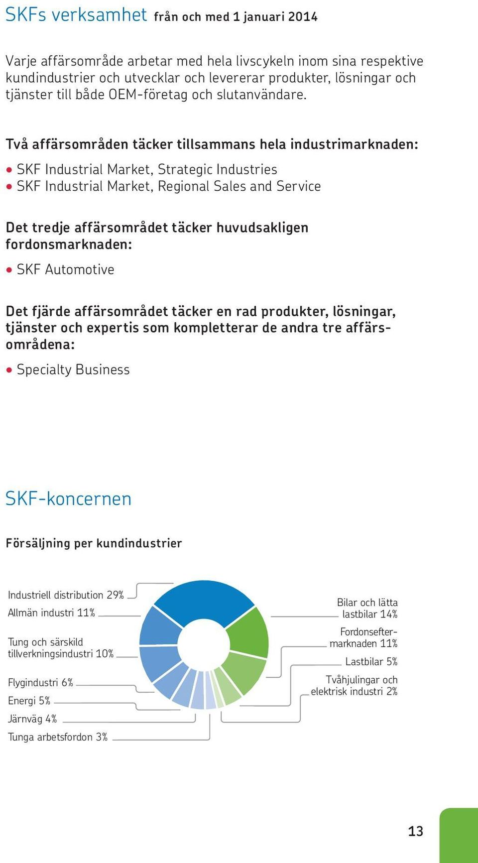 Två affärsområden täcker tillsammans hela industrimarknaden: SKF Industrial Market, Strategic Industries SKF Industrial Market, Regional Sales and Service Det tredje affärsområdet täcker