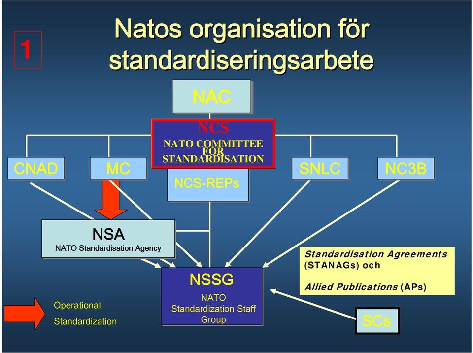 Agency Operational Standardization NSSG NATO Standardization Staff