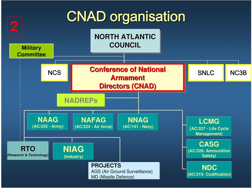 Navy) LCMG (AC/327 - Life Cycle Management) RTO (Research & Technology) NIAG (Industry) CASG