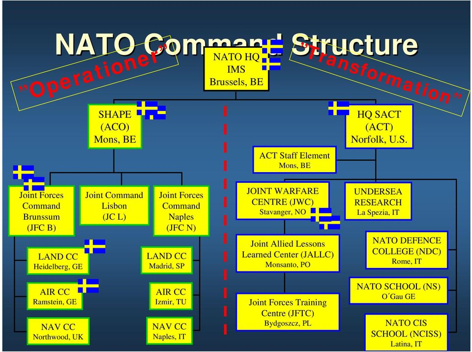 APE (ACO) Mons, BE NATO HQ IMS