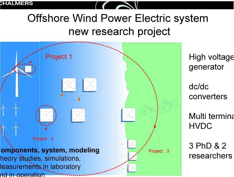 converters Project 2 omponents, system, modeling eory studies,
