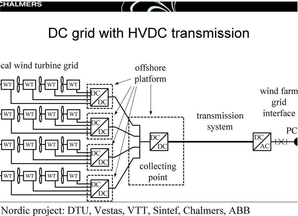 platform DC DC collecting point transmission system wind farm grid