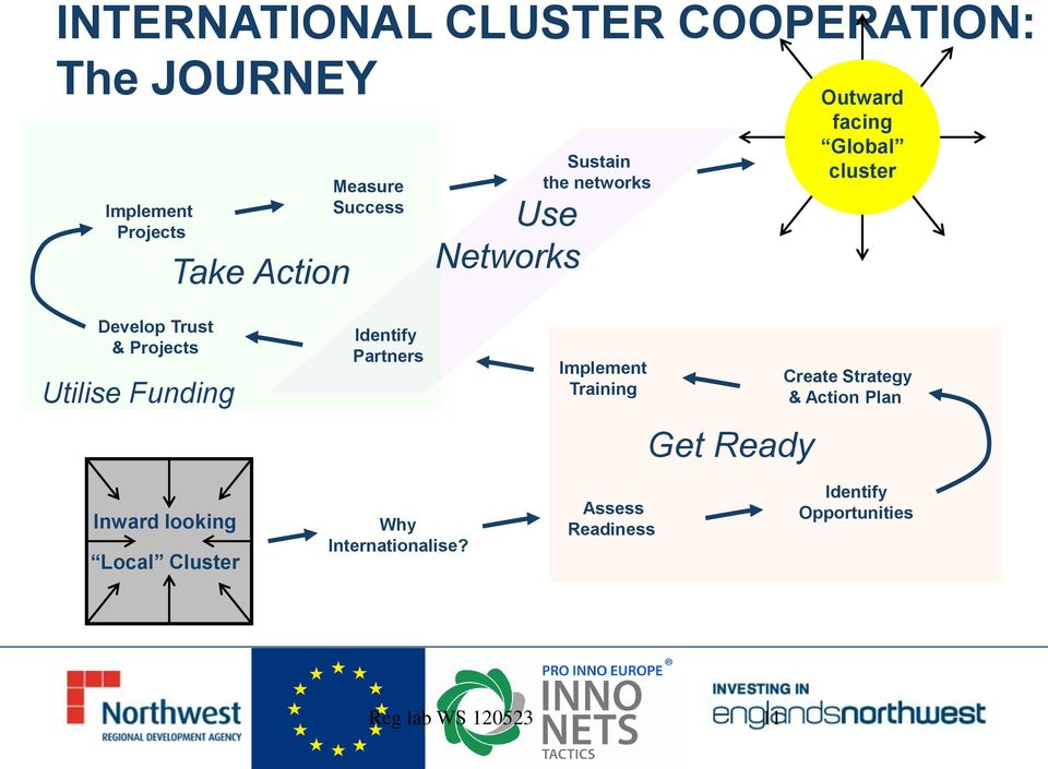 Funding Identify Partners Implement Training Get Ready Create Strategy & Action Plan Inward
