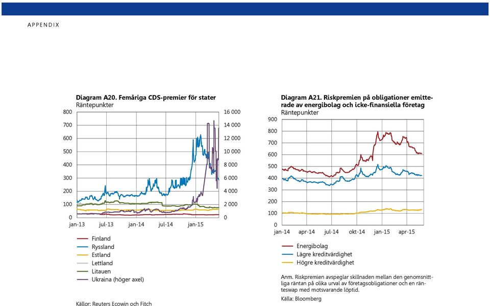 Reuters Ecowin och Fitch 1 1 1 1 8 9 8 7 5 3 1 Diagram A1.