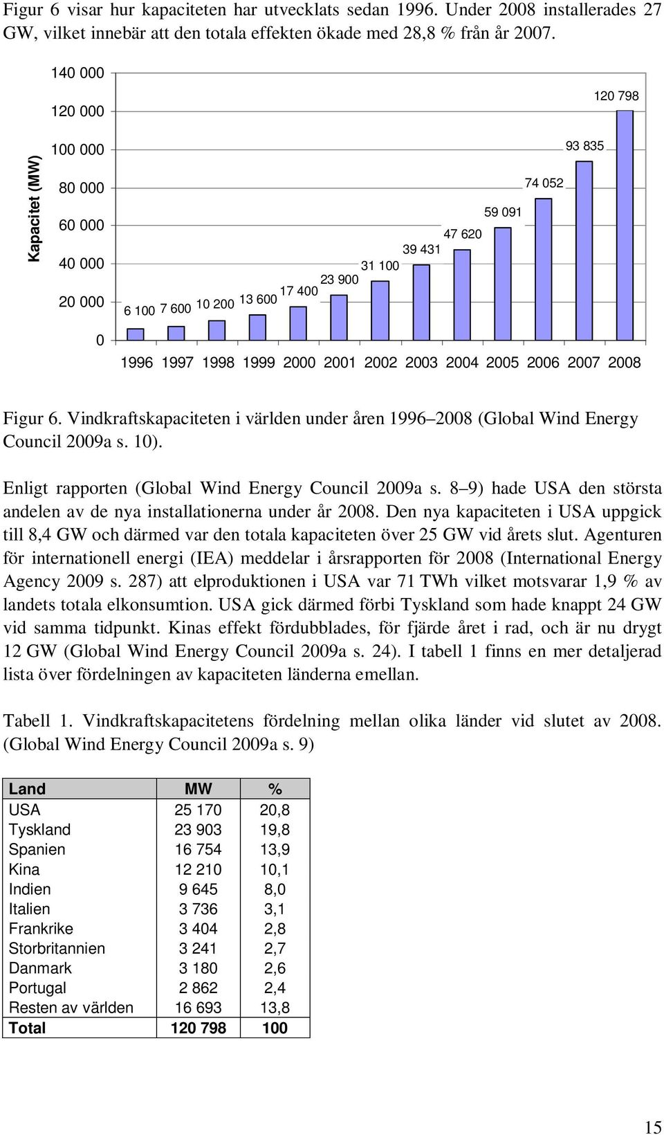 Vindkraftskapaciteten i världen under åren 1996 28 (Global Wind Energy Council 29a s. 1). Enligt rapporten (Global Wind Energy Council 29a s.