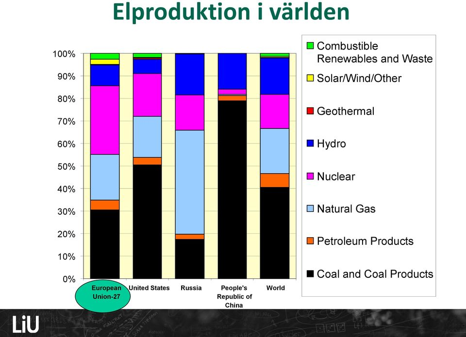 Natural Gas 20% Petroleum Products 10% 0% European Union-27 United