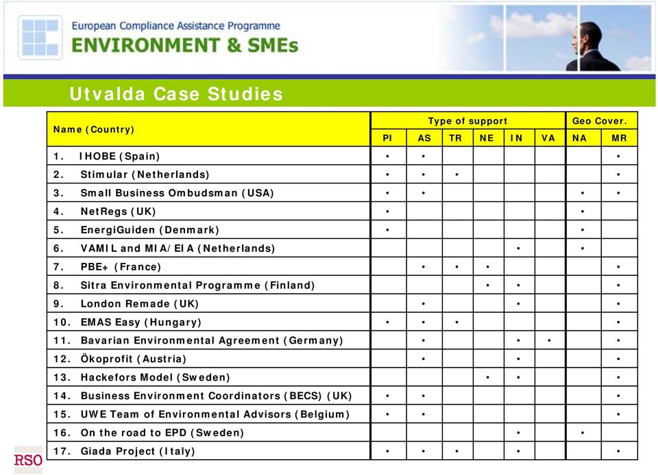 EMAS Easy (Hungary) 11. Bavarian Environmental Agreement (Germany) 12. Ökoprofit (Austria) 13. Hackefors Model (Sweden) 14.