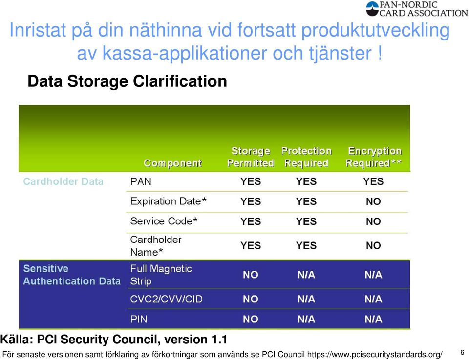 Data Storage Clarification Källa: PCI Security Council, version 1.