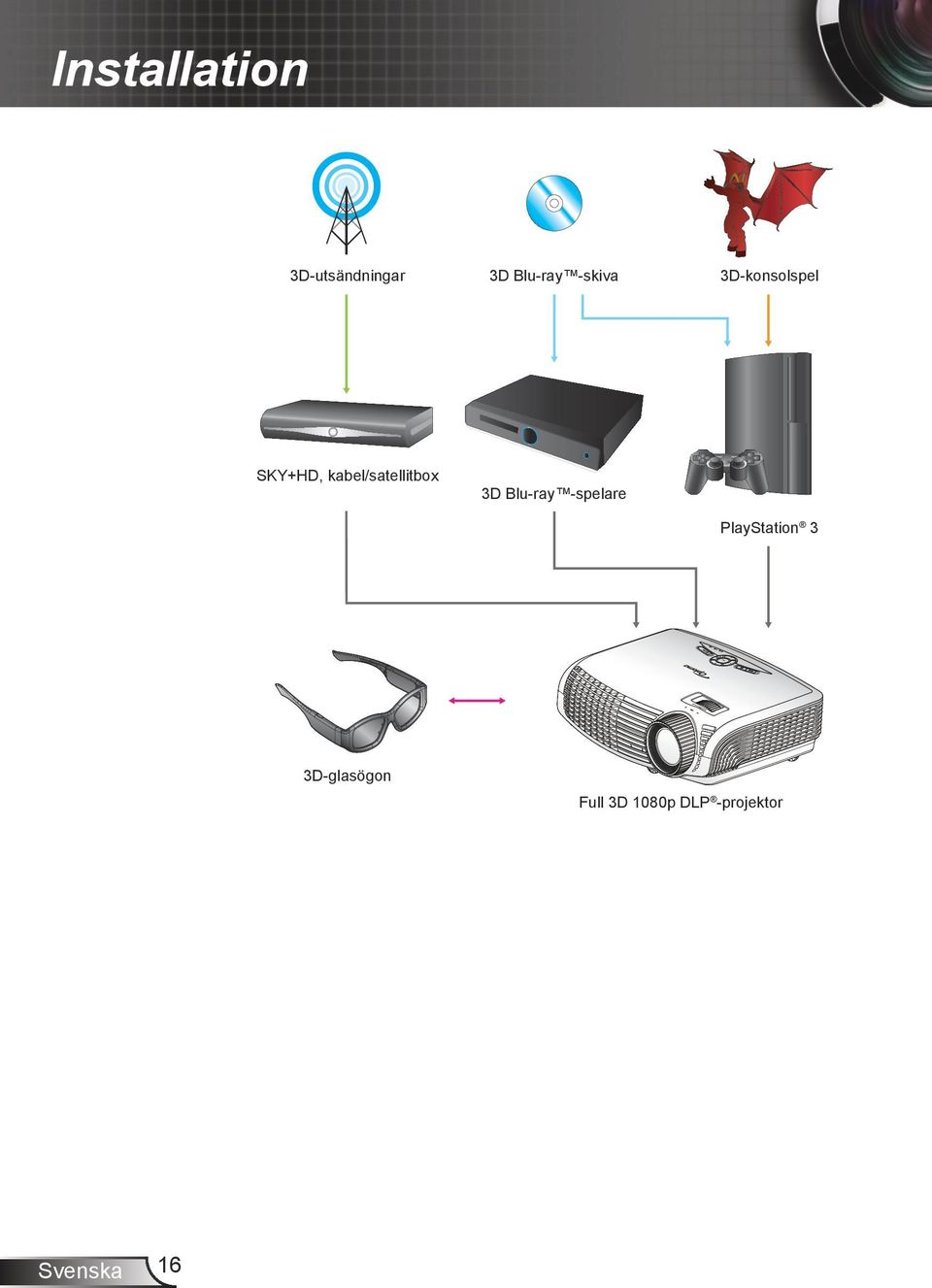 kabel/satellitbox 3D Blu-ray -spelare