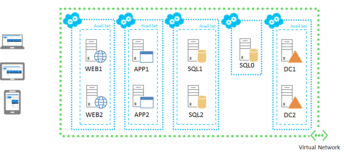 Azure SharePoint Server Farm (another wizard!