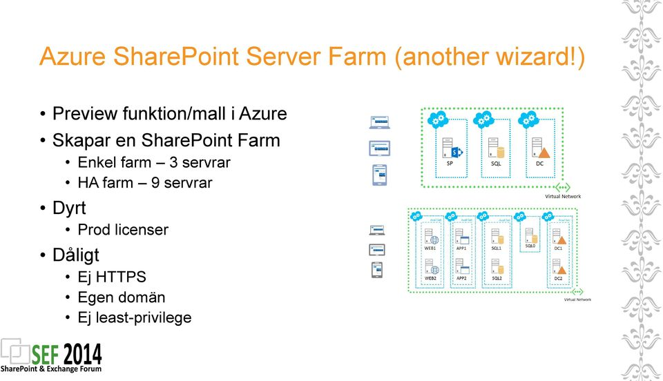SharePoint Farm Enkel farm 3 servrar HA farm 9