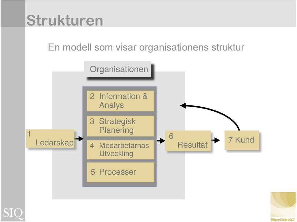 Information & 1 Ledarskap 3 Strategisk