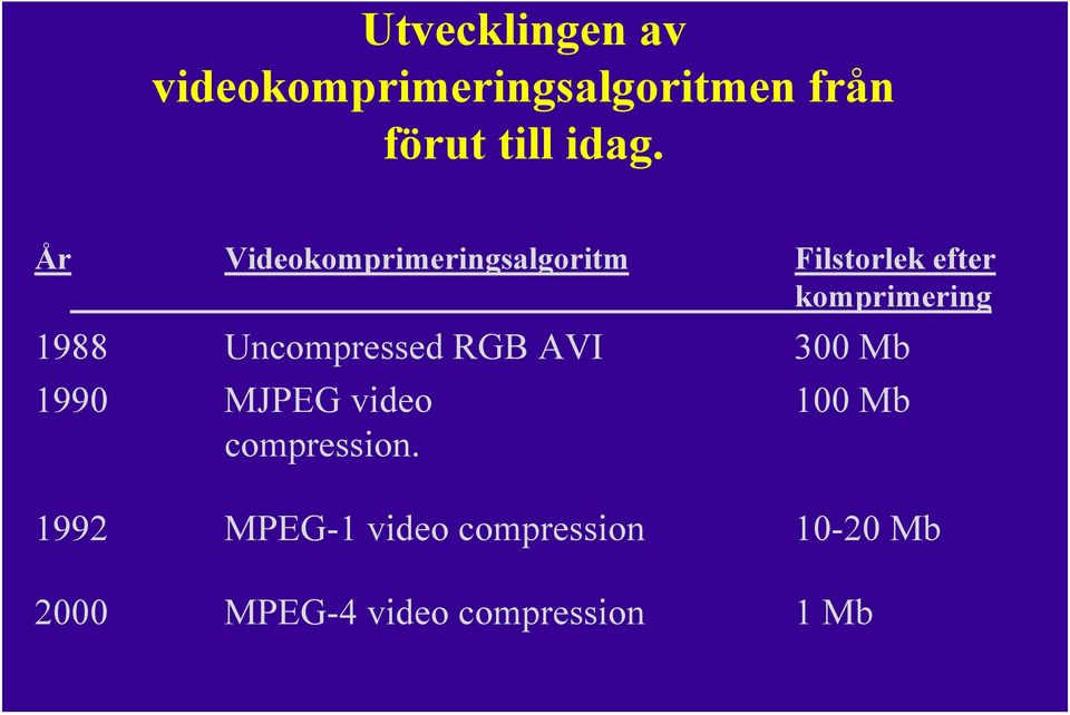 Uncompressed RGB AVI 300 Mb 1990 MJPEG video 100 Mb compression.