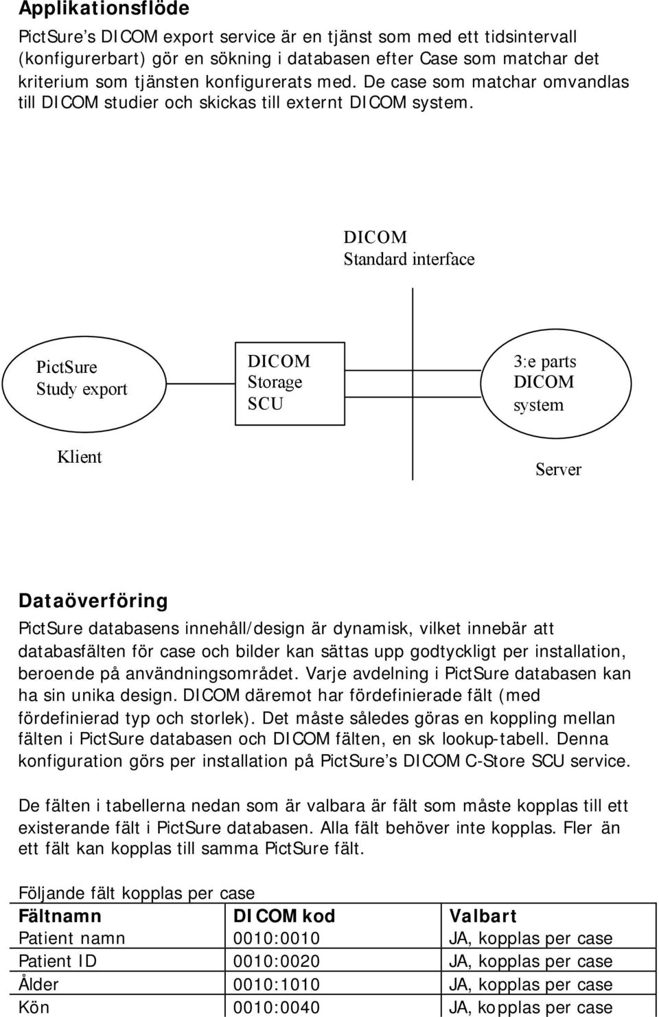DICOM Standard interface PictSure Study export DICOM Storage SCU 3:e parts DICOM system Klient Server Dataöverföring PictSure databasens innehåll/design är dynamisk, vilket innebär att databasfälten